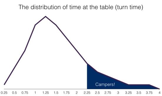 Camping Chart