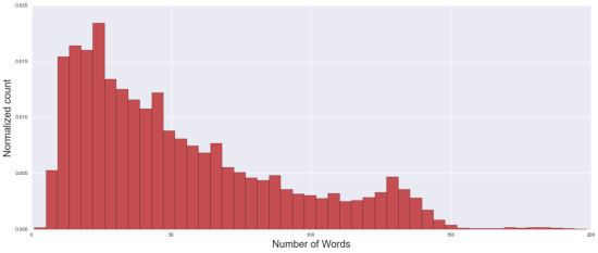 The distribution of the number of words in a sample of  OpenTable Reviews.