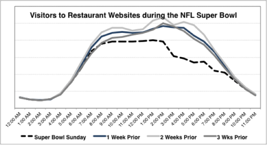 Visitors to Restaurant Websites during the NFL Super Bowl